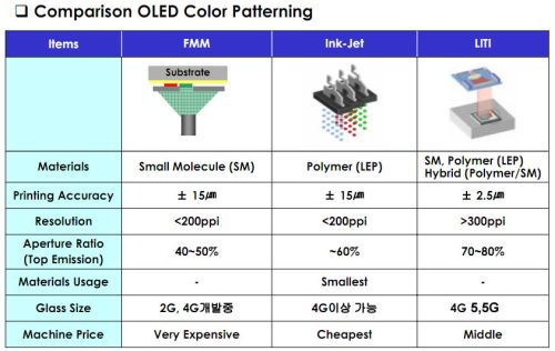 "Samsung flexible AMOLED displays ""Youm"" can achieve over 300 ppi"
