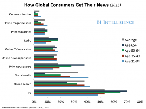 global_20news_consumption_q315