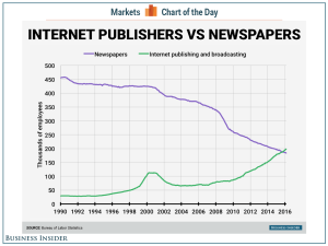 internet-publishers-vs-newspapers-cotd