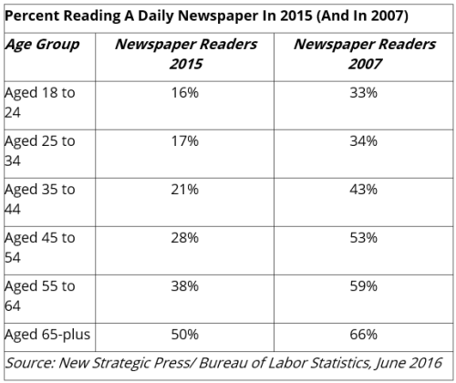 newspaper_readership2007_2015